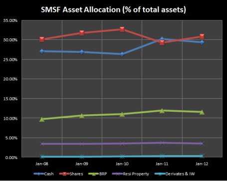 Asset allocation percentages