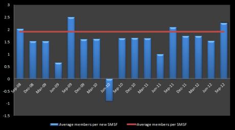 Average members per SMSF